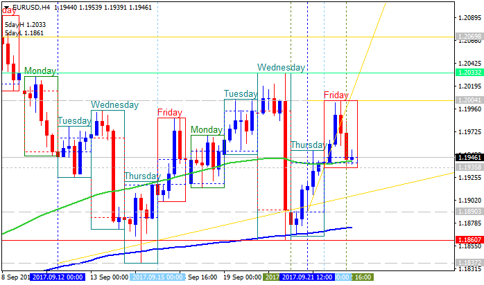 EURUSD Technical Analysis-eurusd-h4-alpari-international-limited.png