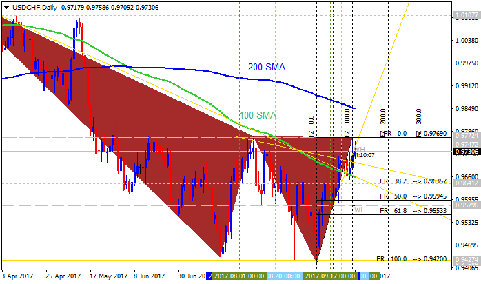 CHF Technical Analysis-usdchf-d1-alpari-international-limited.png