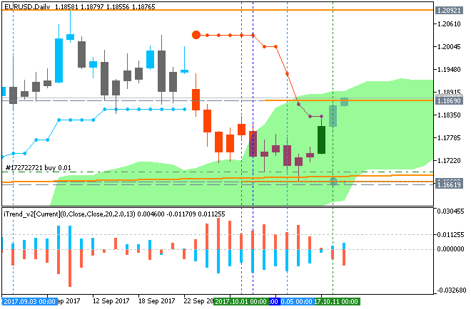 EURUSD Technical Analysis-eurusd-d1-metaquotes-software-corp.png