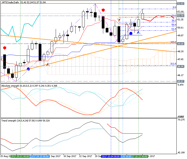 Crude Oil Technical Analysis-wticrude-d1-fx-choice-limited.png
