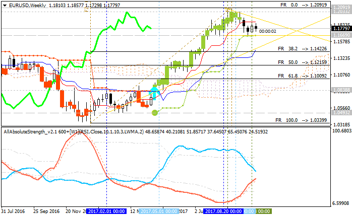 EURUSD Technical Analysis-eurusd-w1-alpari-international-limited.png