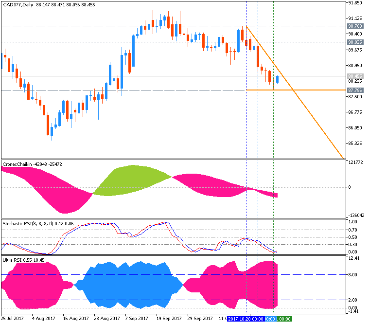 CAD Technical Analysis-cadjpy-d1-metaquotes-software-corp.png