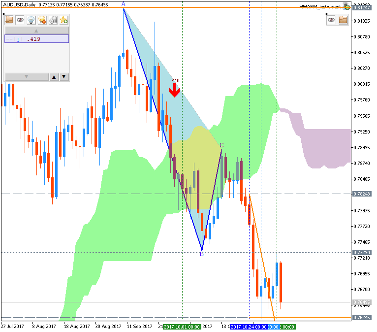 Weekly Outlook: 2017, November 05 - November 12-audusd-d1-fx-choice-limited.png
