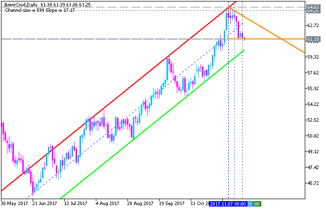 Crude Oil Technical Analysis-brentcrud-d1-fx-choice-limited-2.png