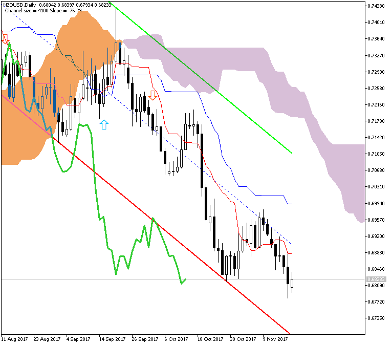 NZDUSD Technical Analysis-nzdusd-d1-metaquotes-software-corp-2.png