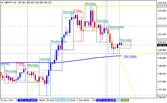 GBPJPY Technical Analysis-gbpjpy-h4-alpari-international-limited.png