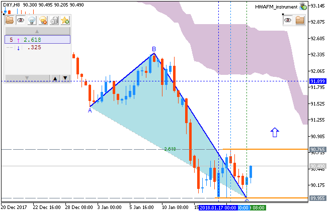 Weekly Outlook: 2018, January 21 - January 28-dxy-h8-fx-choice-limited.png