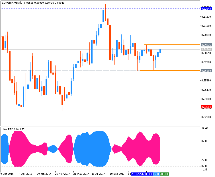 EURGBP Technical Analysis-eurgbp-w1-metaquotes-software-corp.png