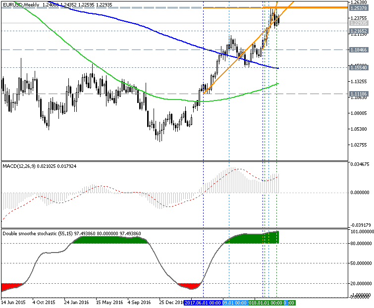 EURUSD Technical Analysis-eurusd-w1-metaquotes-software-corp.png