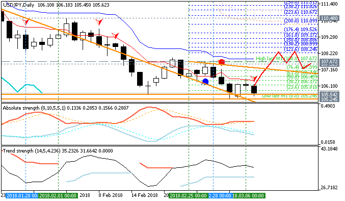 USDJPY Technical Analysis-usdjpy-d1-fx-choice-limited-2.png