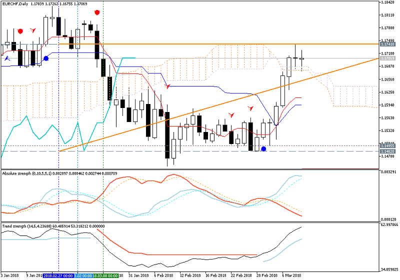 USDCHF Technical Analysis-eurchfdaily.png