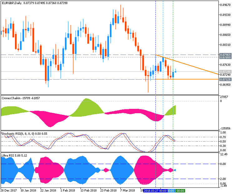EUR Technical Analysis-eurgbp-d1-fx-choice-limited.png