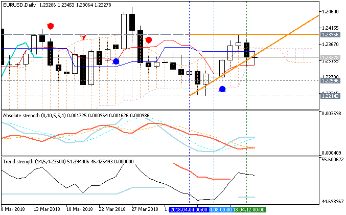 EURUSD Technical Analysis-eurusd-d1-just2trade-online-ltd.png
