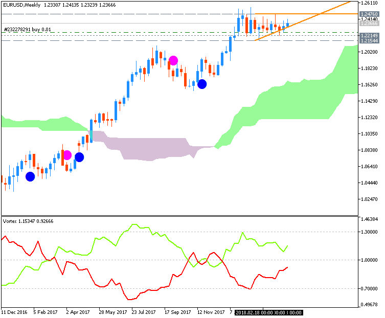 EURUSD Technical Analysis-eurusd-w1-fx-choice-limited.png