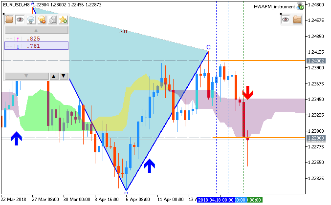 EURUSD Technical Analysis-eurusd-h8-metaquotes-software-corp.png