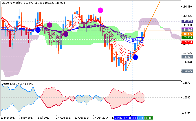 USDJPY and EURUSD Technical Analysis-usdjpy-w1-fx-choice-limited.png