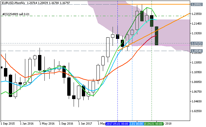 EUR Technical Analysis-eurusd-mn1-fx-choice-limited.png