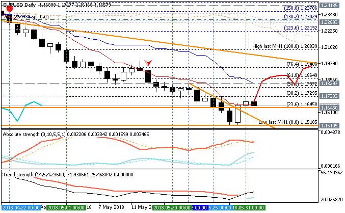 EUR Technical Analysis-eurusd-d1-fx-choice-limited.png