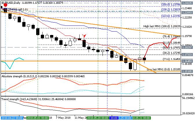 EUR Technical Analysis-eurusd-d1-fx-choice-limited.png
