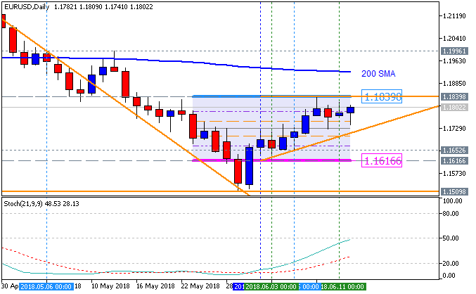 EUR Technical Analysis-eurusd-d1-metaquotes-software-corp-2.png