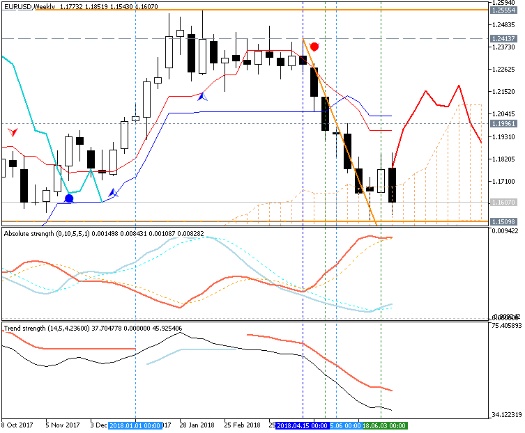 EUR Technical Analysis-eurusd-w1-metaquotes-software-corp.png
