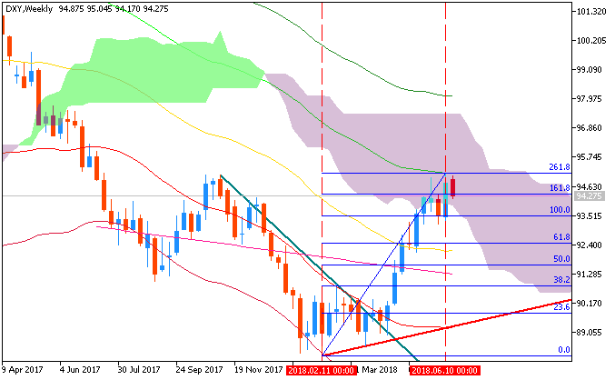 US Dollar and GOLD Technical Analysis-dxy-w1-fx-choice-limited-2.png