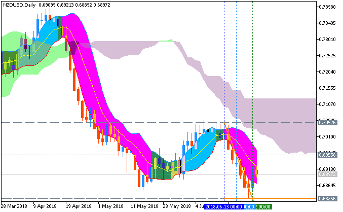 NZD Technical Analysis-nzdusd-d1-metaquotes-software-corp-2.png