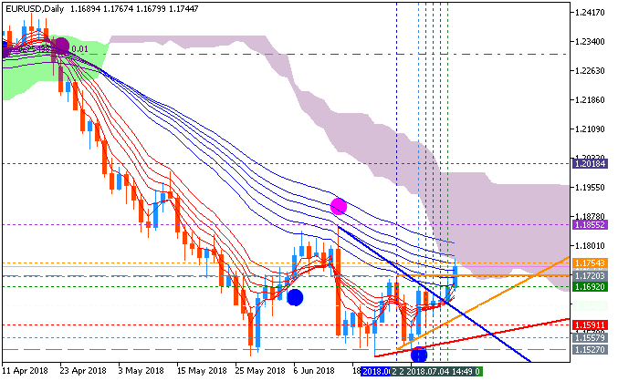 EUR Technical Analysis-eurusd-d1-fx-choice-limited-2.png