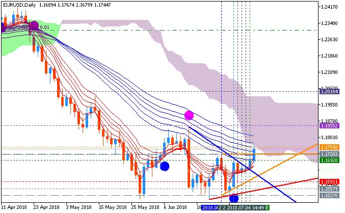 EUR Technical Analysis-eurusd-d1-fx-choice-limited-2.png