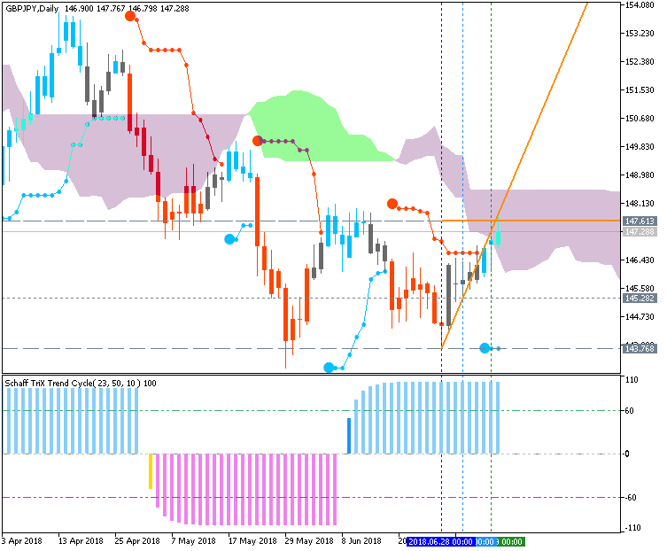 GBP Technical Analysis-gbpjpy-d1-metaquotes-software-corp.png