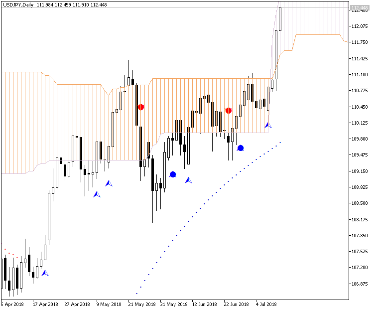 USDJPY and EURUSD Technical Analysis-usdjpy-d1-metaquotes-software-corp-2.png