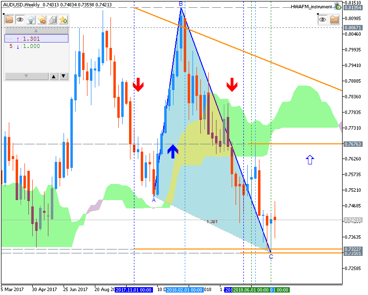 Technical Forecasts-audusd-w1-fx-choice-limited.png