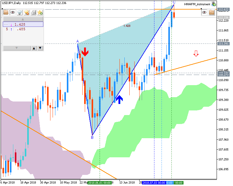 Technical Forecasts-usdjpy-d1-fx-choice-limited.png