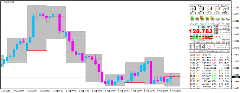 USDJPY and EURUSD Technical Analysis-eurjpy-h4-alpari-international-limited.png
