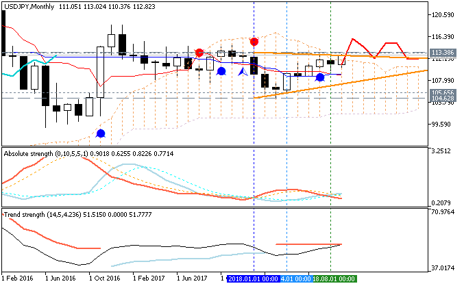 USDJPY and EURUSD Technical Analysis-usdjpy-mn1-metaquotes-software-corp-2.png