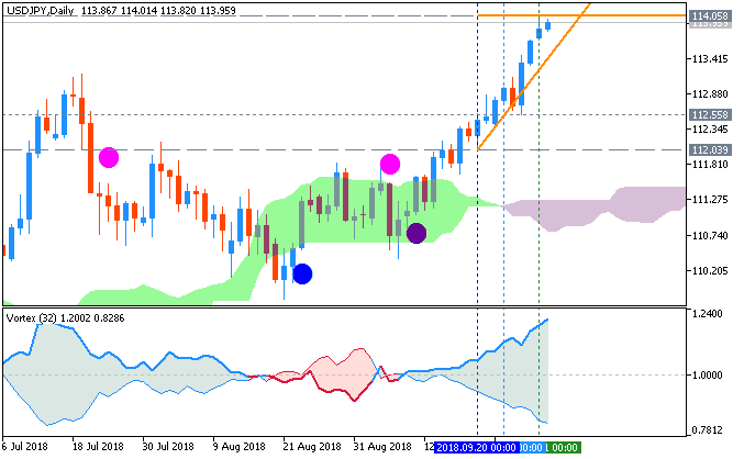 USDJPY and EURUSD Technical Analysis-usdjpy-d1-fx-choice-limited.png