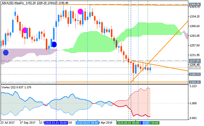 US Dollar and GOLD Technical Analysis-xauusd-w1-b2b-software-technologies.png