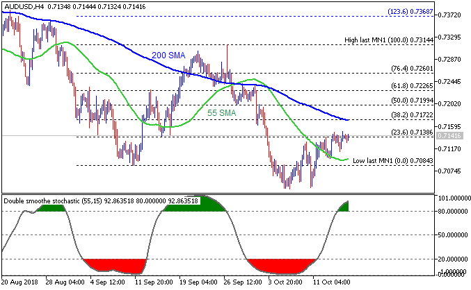 AUD Technical Analysis-audusd-h4-metaquotes-software-corp.png