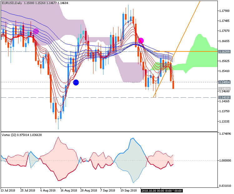USDJPY and EURUSD Technical Analysis-eurusd-d1-metaquotes-software-corp.png