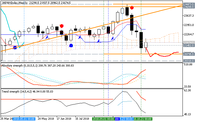 Technical Analysis-japanindex-w1-fx-choice-limited.png