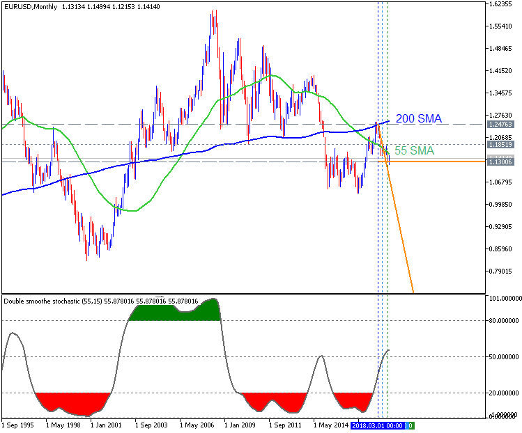 USDJPY and EURUSD Technical Analysis-eurusd-mn1-metaquotes-software-corp.png