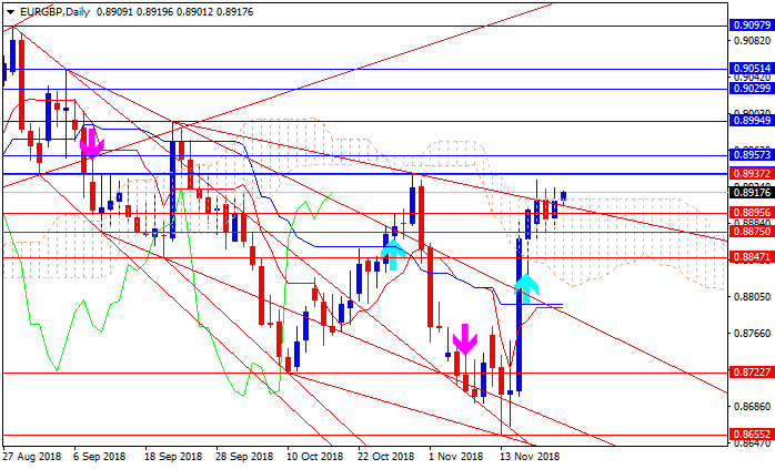 Technical Analysis-eurgbp-d1-alpari-international-limited.png