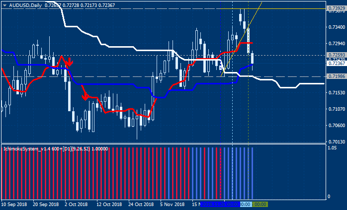 AUD Technical Analysis-audusd-d1-alpari-international-limited.png