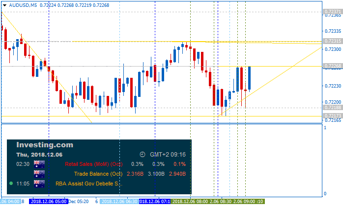 AUD Technical Analysis-audusd-m5-alpari-international-limited.png