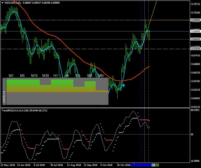 NZD Technical Analysis-nzdusd-d1-alpari-international-limited-2.png