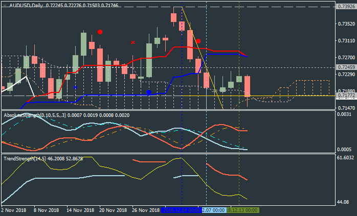 AUD Technical Analysis-audusd-d1-metaquotes-software-corp.png