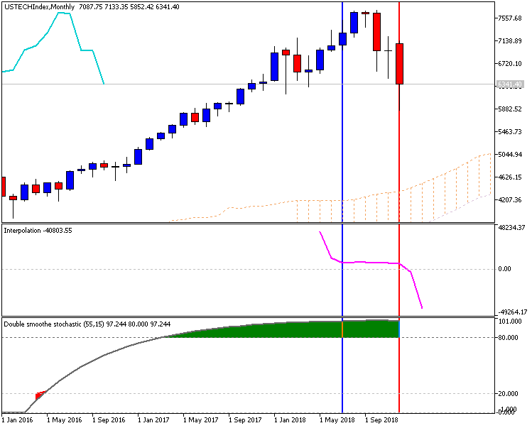 Name:  ustechindex-mn1-fx-choice-limited.png Views: 23 Size:  24.3 KB