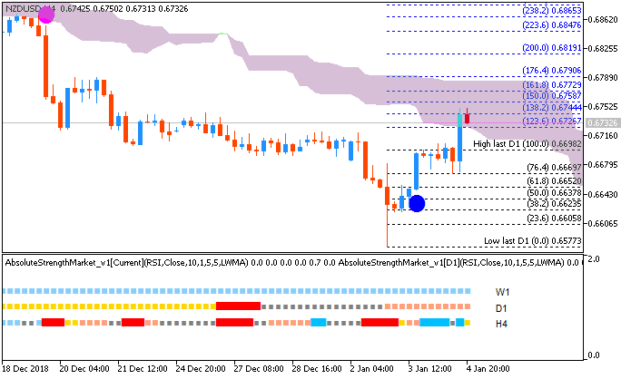 NZD Technical Analysis-nzdusd-h4-metaquotes-software-corp.png
