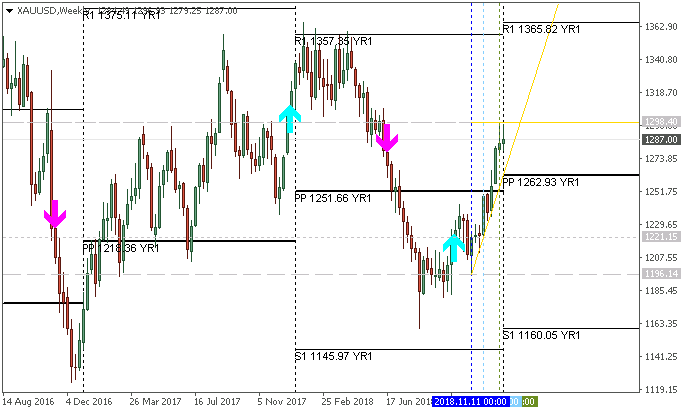 US Dollar and GOLD Technical Analysis-xauusd-w1-metaquotes-software-corp.png