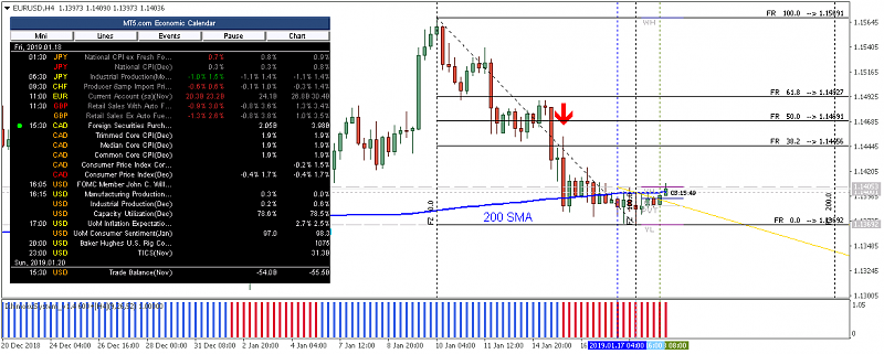 Technical Analysis-eurusd-h4-metaquotes-software-corp-2.png